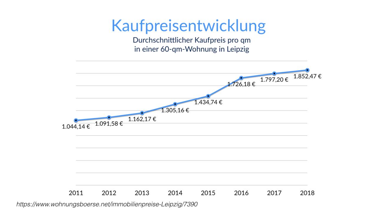 Kaufpreissteigerung Leipzig .001