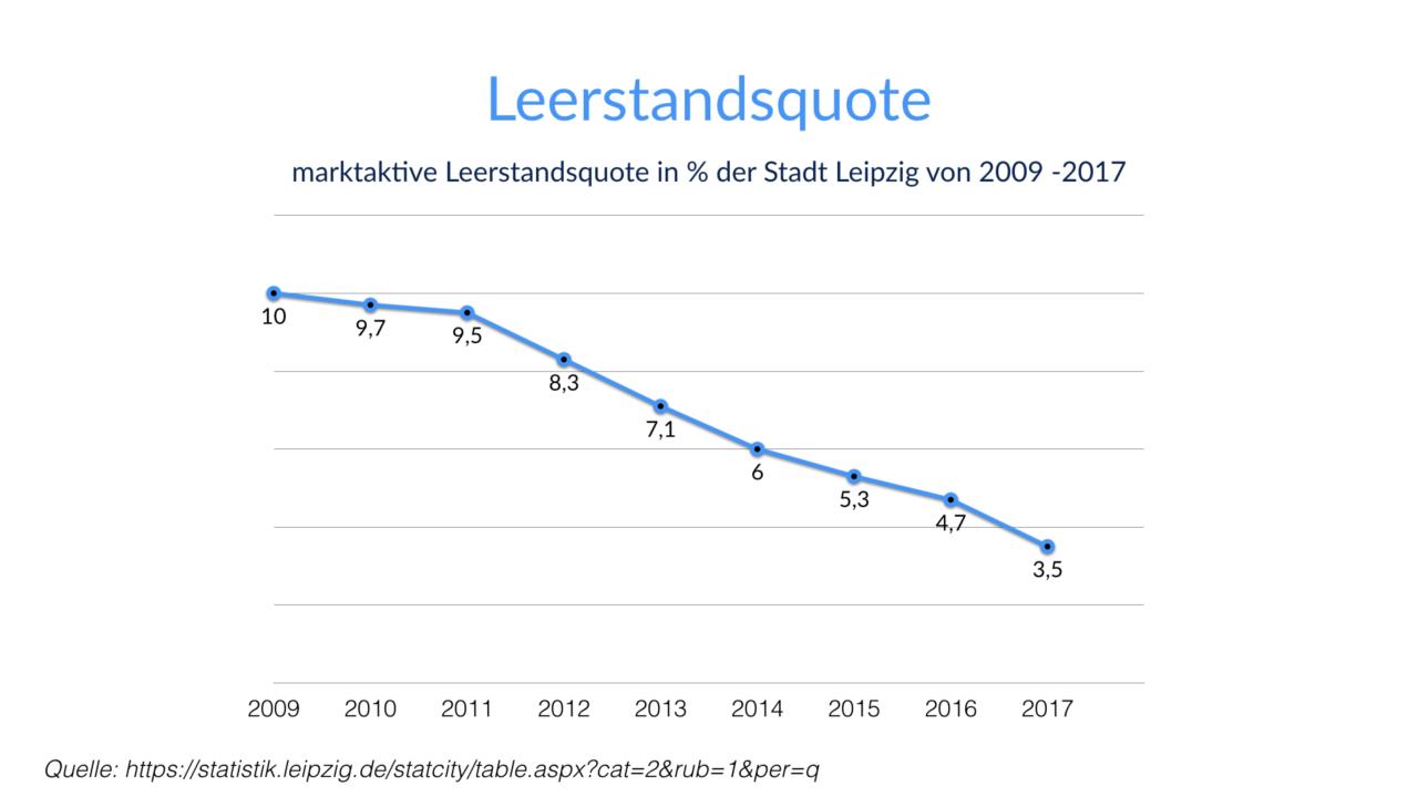 Leerstandsquote